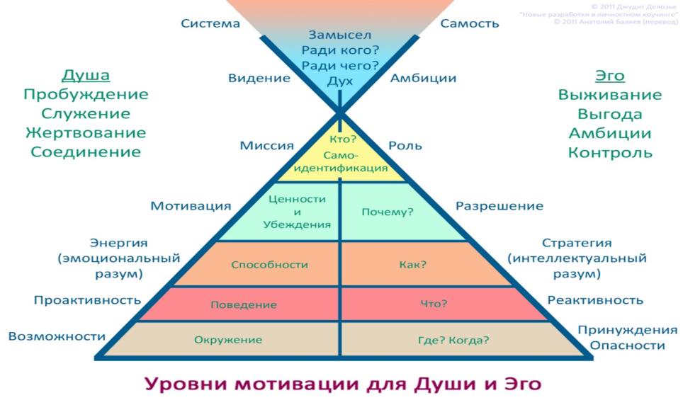 """Инструмент коуч-сессии """"Лидерство из будущего"""""""