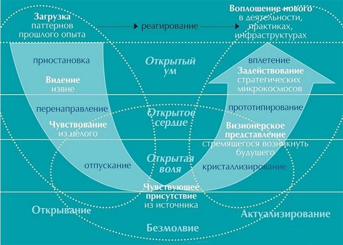 Теория U-образного движения. Лидерство из будущего