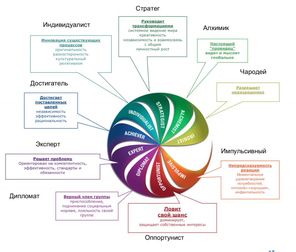 Вертикальное развитие лидеров и масштаб организационных изменений